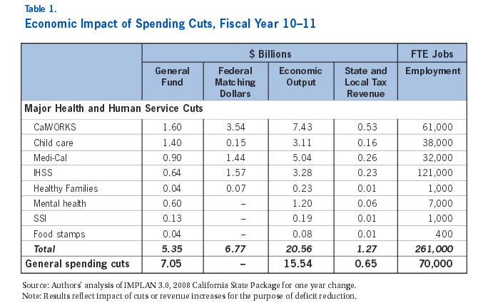 Table 1: Economic Impact of Spending Cuts, Fiscal Year 10-11