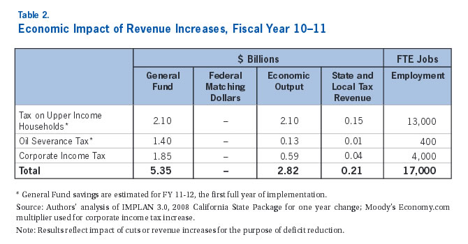 Table 2: Economic Impact of Revenue Increases, Fiscal Year 10-11