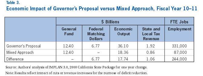 Table 3: Economic Impact of Governor's Proposal versus Mixed Approach, Fiscal Year 10-11