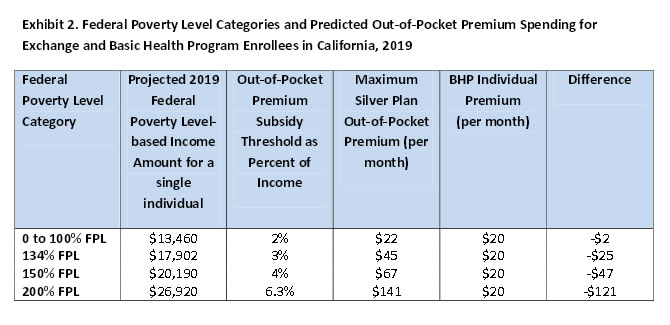 Exhibit 2: Federal Poverty Level Categories and Predicted Out-of-Pocket Premium Spending for Exchange and Basic Health Program Enrollees in California, 2019