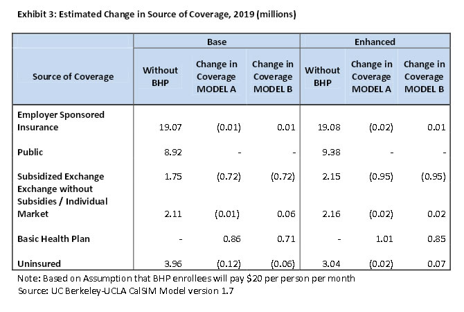 Exhibit 3: Estimated Change in Source of Coverage, 2019 (millions)