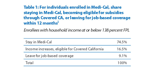 Table 1: For individuals enrolled in Medi-Cal, share staying in Medi-Cal, becoming eligible for subsidies through Covered CA, or leaving for job-based coverage within 12 months