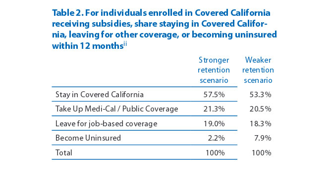 Table 2. For individuals enrolled in Covered California receiving subsidies, share staying in Covered California, leaving for other coverage, or becoming uninsured within 12 months