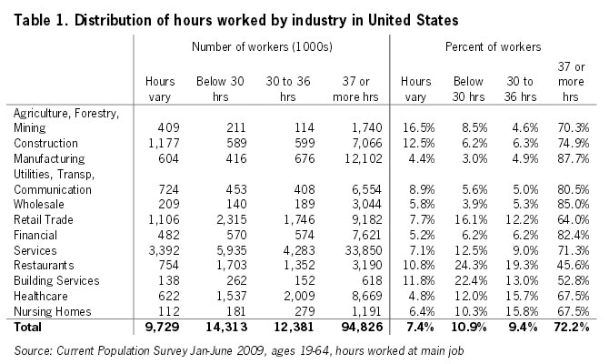 Table 1: Distribution of hours worked by industry in United States