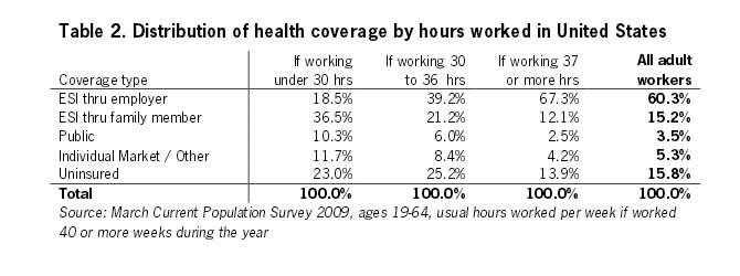 Table 2: Distribution of health coverage by hours worked in United States