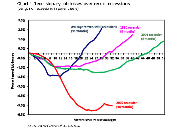 Chart 1: Recessionary job losses over recent recessions