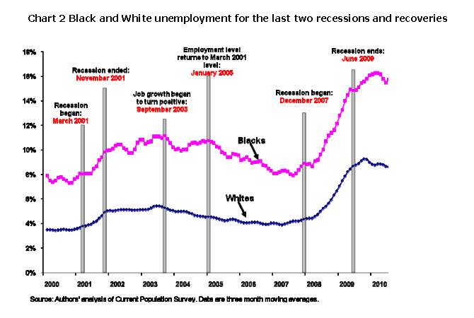 Chart 2: Black and White unemployment for the last two recessions and recoveries