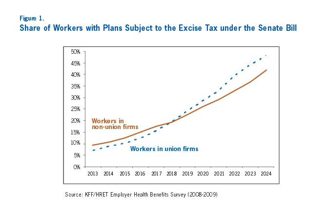 Figure 1: Share of Workers with Plans Subject to the Excise Tax under the Senate Bill