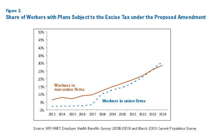 Figure 2: Share of Workers with Plans Subject to the Excise Tax under the Proposed Amendment