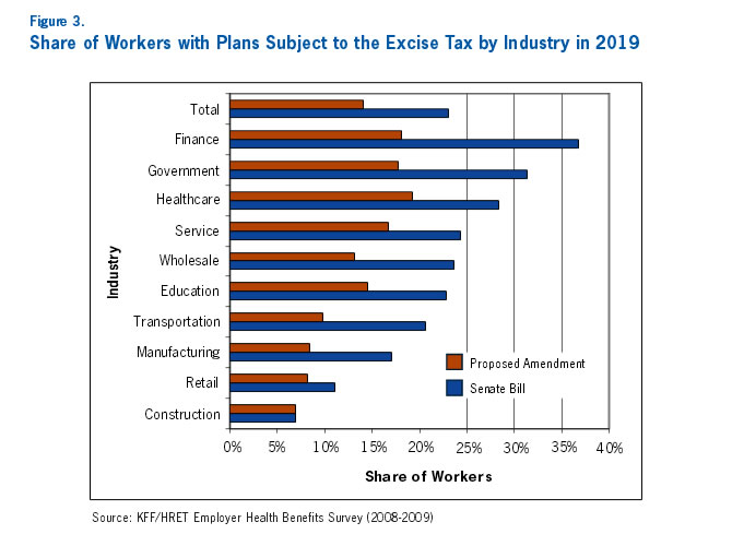 Figure 3: Share of Workers with Plans Subject to the Excise Tax by Industry in 2019