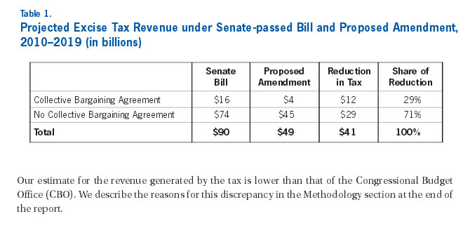 Table 1: Projected Excise Tax Revenue under Senate-passed Bill and Proposed Amendment, 2010-2019 (in billions)