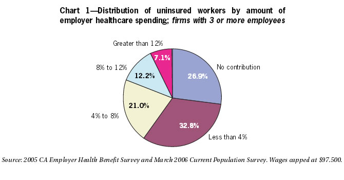Chart 1: Distribution of uninsured workers by amount of employer healthcare spending; firms with 3 or more employees