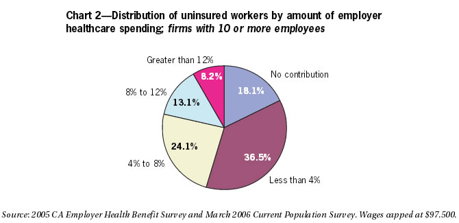 Chart 2: Distribution of uninsured workers by amount of employer healthcare spending; firms with 10 or more employees