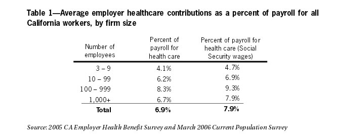 Table 1: Average employer healthcare contributions as a percent of payroll for all California workers, by firm size