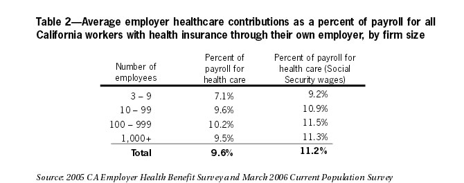 Table 2: Average employer healthcare contributions as a percent of payroll for all California workers with health insurance through their own employer by firm size