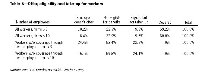 Table 3: Offer, eligibility and take-up for workers