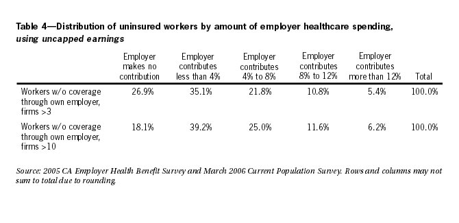 Table 4: Distribution of uninsured workers by amount of employer healthcare spending. using uncapped earnings