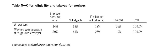 Table 5: Offer eligibility and take-up for workers