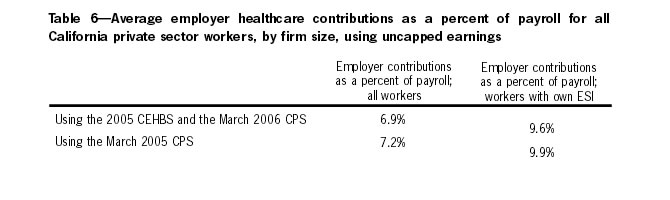 Table 6: Average employer healthcare contirbutions as a percent of payroll for all California private sector workers, by firm size, using uncapped earnings