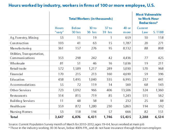 Hours worked by industry, workers in firms of 100 or more employee, U.S