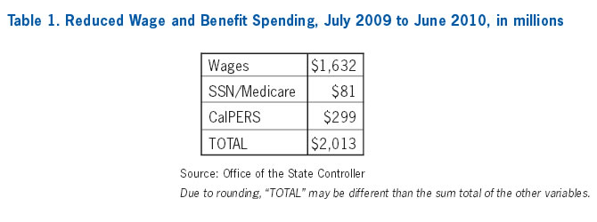 Table 1: Reduced Wage and Benefit Spending, July 2009 to June 2010, in millions