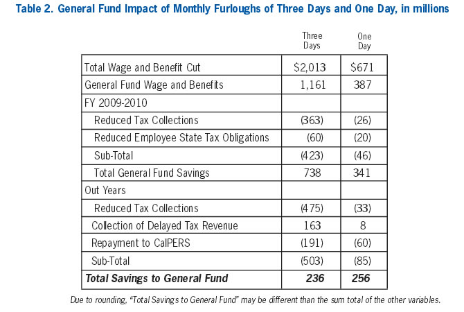 Table 2: General Fund Impact of Monthly Furloughs of Three Days and One Day, in millions