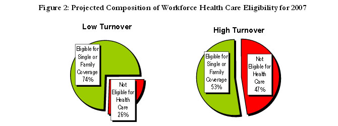 Figure 2: Projected Composition of Workforce Health Care Eligiblity for 2007