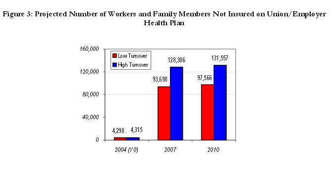 Figure 3: Projected Number of Workers and Family Members Not Insured on Union/ Employer Health Plan