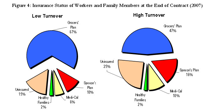Figure 4: Insurance Status of Workers and Family Members at the End of Contract (2007)