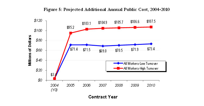 Figure 5: Projected Additional Annual Public Cost, 2004-2010