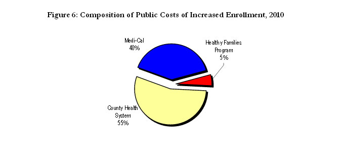 Figure 6: Composition of Public Costs of Increased Enrollment, 2010