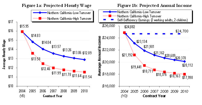 Figure 1A: Projected Hourly Wage & Figure 1B: Projected Annual Income