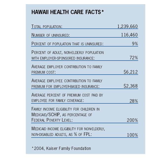 Hawaii Health Care Facts