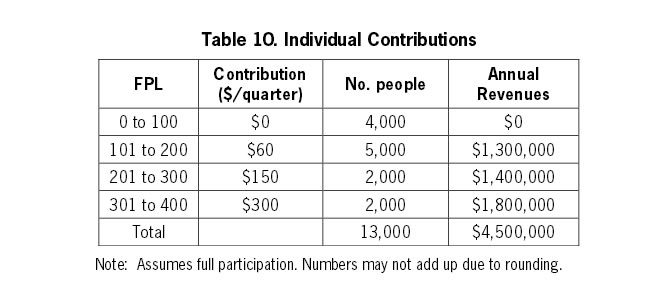 Table 10: Individual Contributions