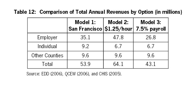 Table 12: Comparison of Total Annual Revenues by Option (in millions)