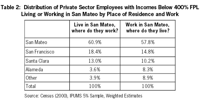Table 2: Distribution of Private Sector Employees with Incomes Below 400% FPL Living or Working in San ateo by Place of Residence and Work