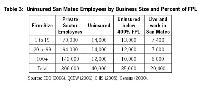 Table 3: uninsured San Mateo Employees by Business Size and Percent of FPL