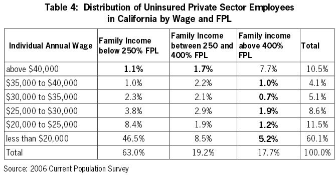 Table 4: Distribution of Uninsured Private Sector Employees in California by Wage and FPL