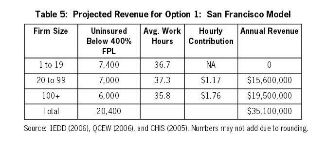 Table 5: Projected Revenue for Option 1: San Francisco Model