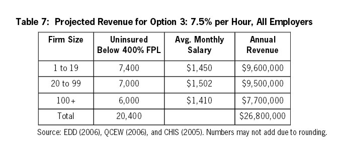 Table 7: Projected Revenue for Option 3: 7.5% per Hour, All Employers