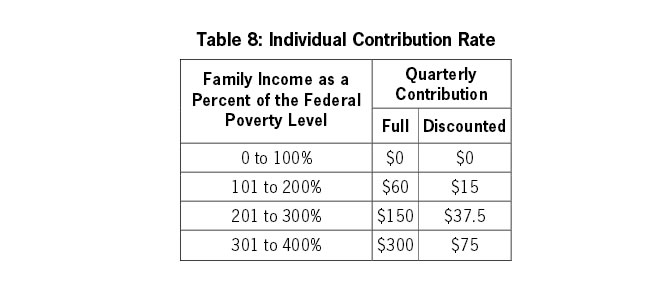 Table 8: Individual Contribution Rate