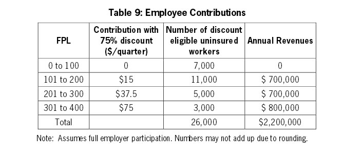 Table 9: Employee Contributions