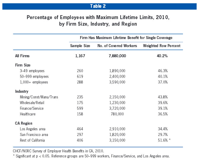 Table 2: Percentage of Employees with Maximum Lifetime Limits, 2010, by Firm Size, Industry, and Region