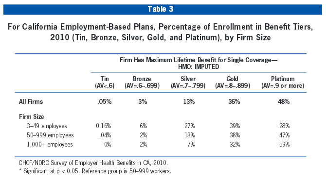 Table 3: For California Employment-Based Plans, Percentage of Enrollment in Benefit Tiers, 2010 (Tin, Bronze, Silver, Gold, and Platinum), by Firm Size