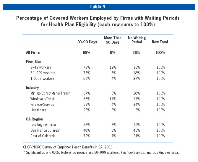 Table 4: Percentage of Covered Workers Employed by Firms with Waiting Periods for Health Plan Eligibiity (each row sums to 100%)