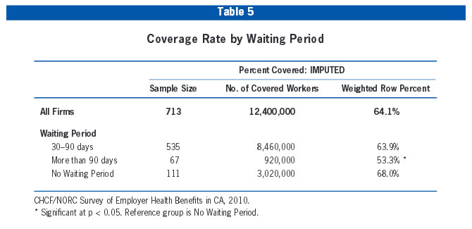 Table 5: Coverage Rate by Waiting Period