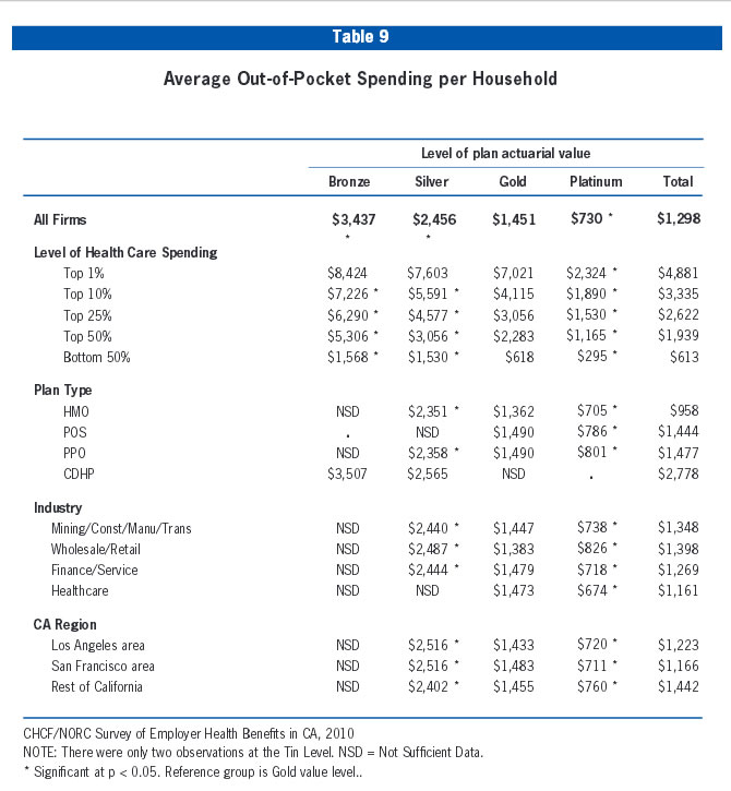Table 9: Average Out-of-Pocket Spending per Household