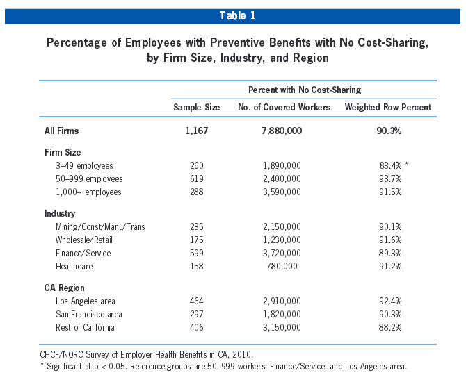 Table 1: Percentage of Employees with Preventive Benefits wth No Cost-Sharing, by Firm Size, Industry, and Region