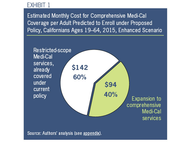 Exhibit 1: Estimated Monthly Cost for Comprehensive Medi-Cal Coverage per Adult Predicted to Enroll under Proposed Policy, Californians Ages 19-64, 2015, Enhanced Scenario