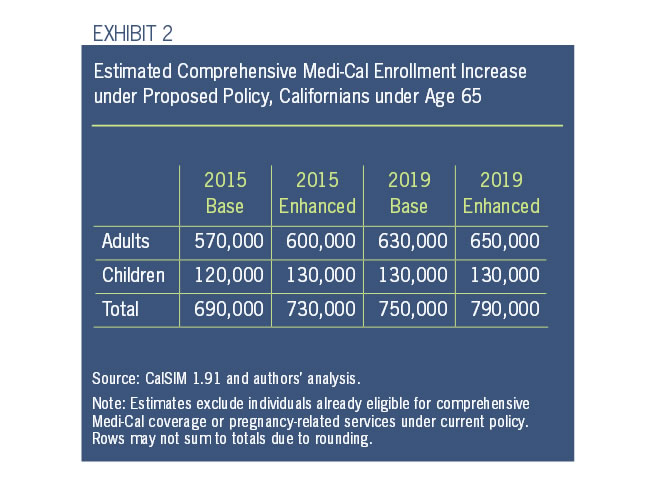 Exhibit 2: Estimated Comprehensive Medi-Cal Enrollment Increase under Proposed Policy, Californians under age 65